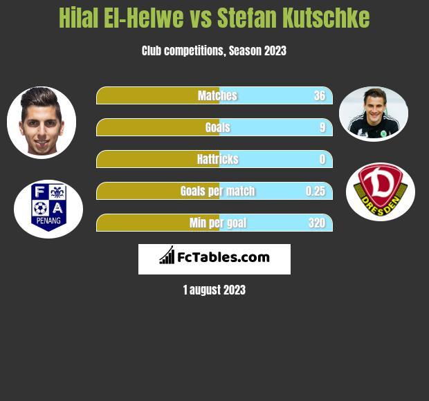 Hilal El-Helwe vs Stefan Kutschke h2h player stats