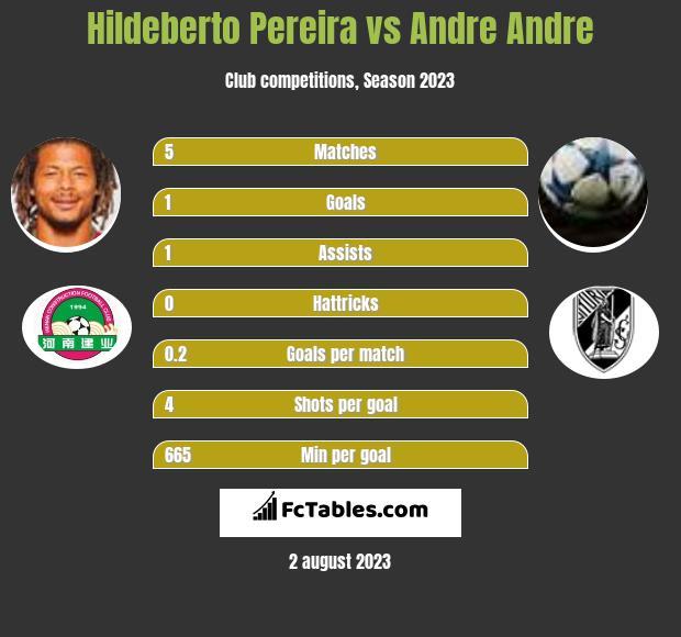 Hildeberto Pereira vs Andre Andre infographic