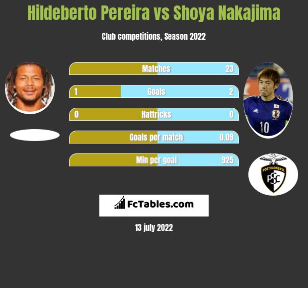 Hildeberto Pereira vs Shoya Nakajima infographic