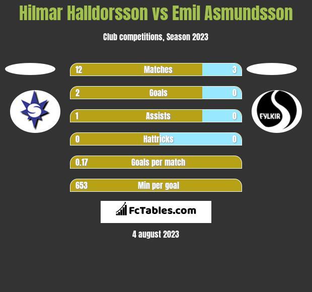 Hilmar Halldorsson vs Emil Asmundsson h2h player stats