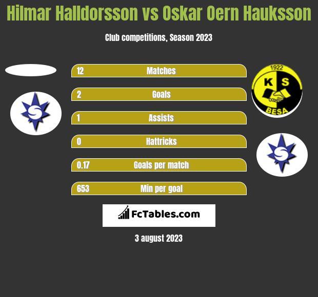 Hilmar Halldorsson vs Oskar Oern Hauksson h2h player stats