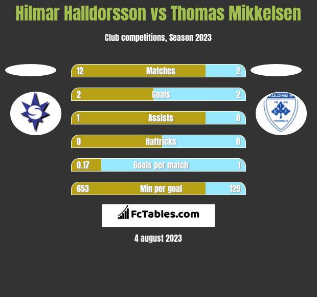 Hilmar Halldorsson vs Thomas Mikkelsen h2h player stats
