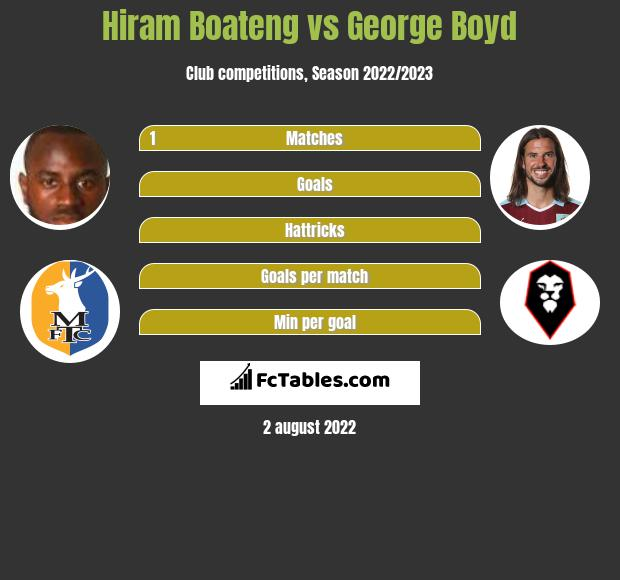 Hiram Boateng vs George Boyd infographic