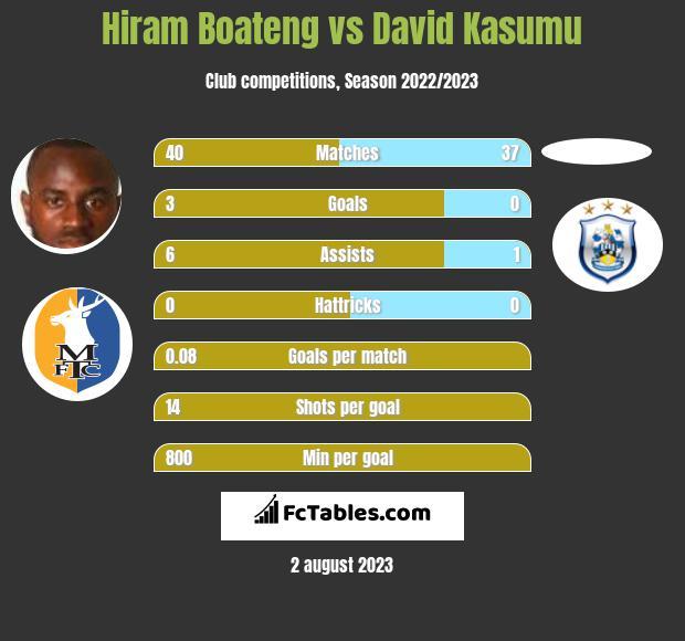 Hiram Boateng vs David Kasumu infographic
