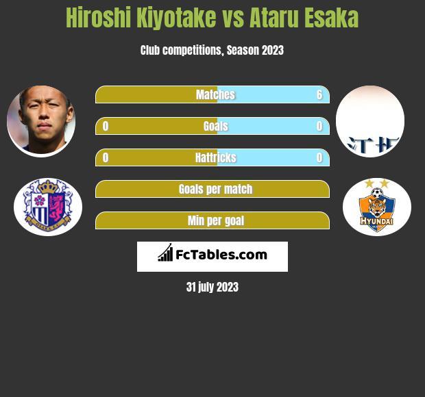 Hiroshi Kiyotake vs Ataru Esaka infographic