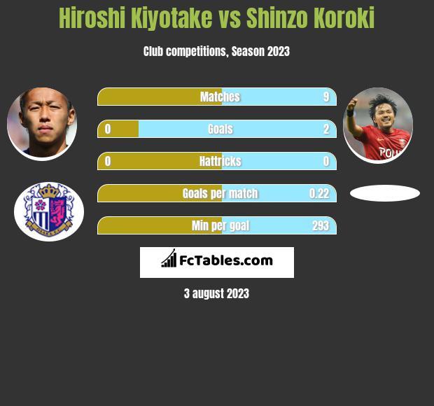 Hiroshi Kiyotake vs Shinzo Koroki infographic