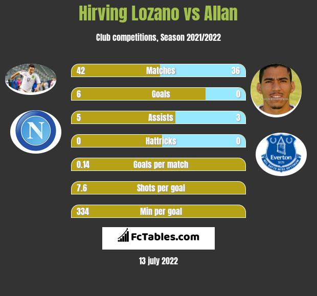 Hirving Lozano vs Allan infographic