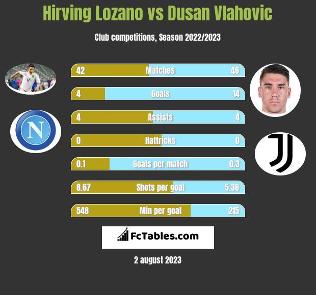Hirving Lozano vs Dusan Vlahovic h2h player stats