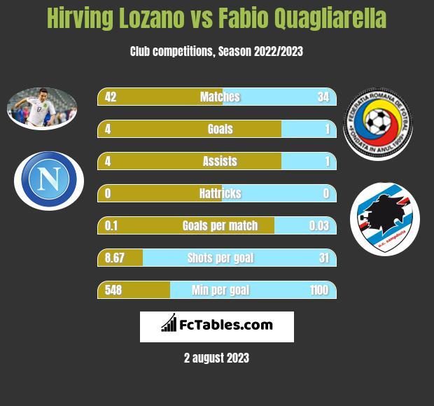 Hirving Lozano vs Fabio Quagliarella infographic