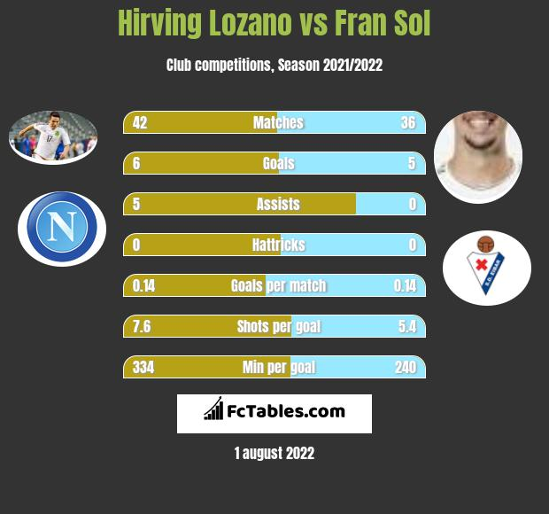 Hirving Lozano infographic statistics for PSV Eindhoven