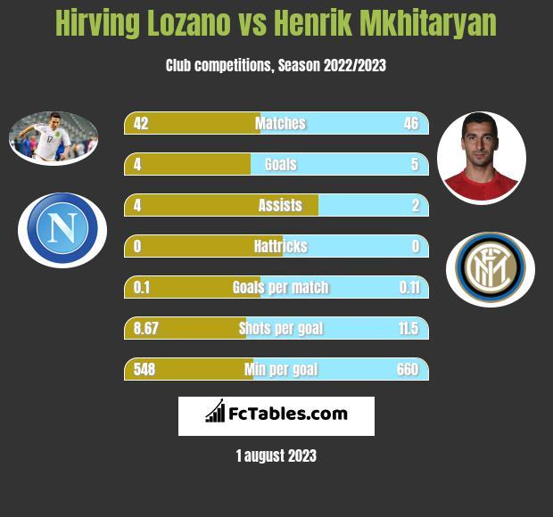 Hirving Lozano vs Henrich Mchitarjan h2h player stats