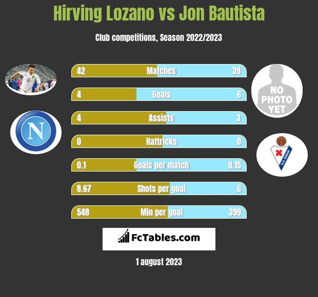 Hirving Lozano vs Jon Bautista h2h player stats
