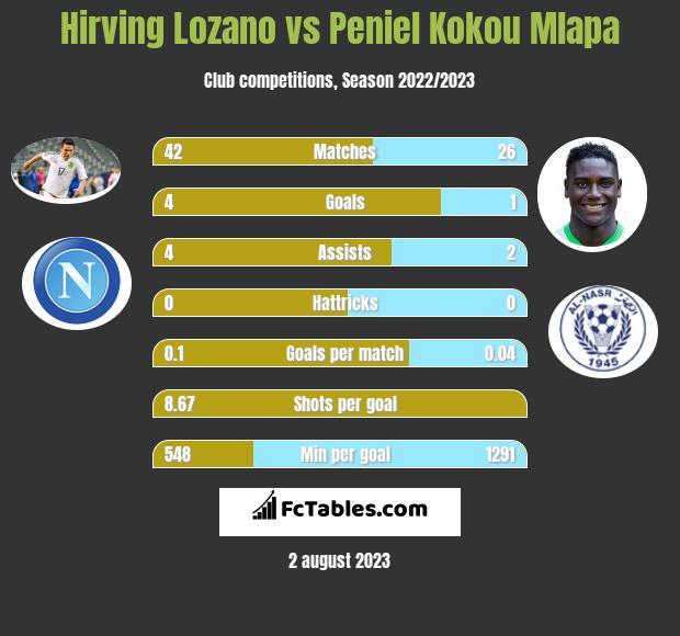 Hirving Lozano vs Peniel Kokou Mlapa infographic
