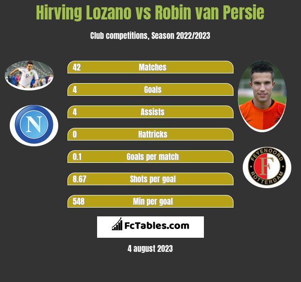Hirving Lozano vs Robin van Persie infographic