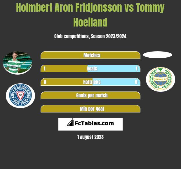 Holmbert Aron Fridjonsson vs Tommy Hoeiland h2h player stats