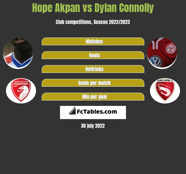 Hope Akpan vs Dylan Connolly infographic