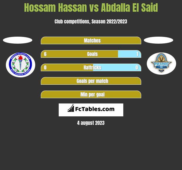 Hossam Hassan vs Abdalla El Said h2h player stats