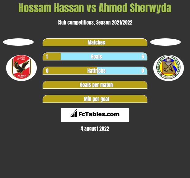 Hossam Hassan vs Ahmed Sherwyda h2h player stats