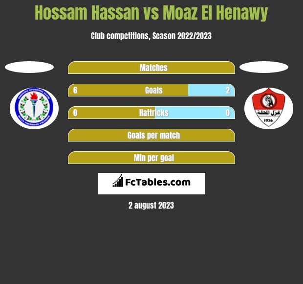 Hossam Hassan vs Moaz El Henawy h2h player stats