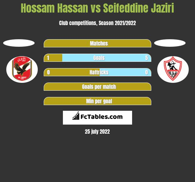 Hossam Hassan vs Seifeddine Jaziri h2h player stats