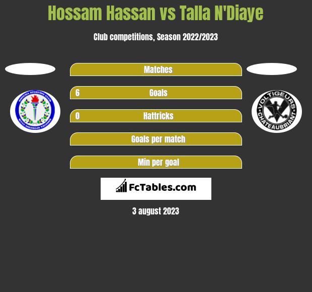 Hossam Hassan vs Talla N'Diaye h2h player stats