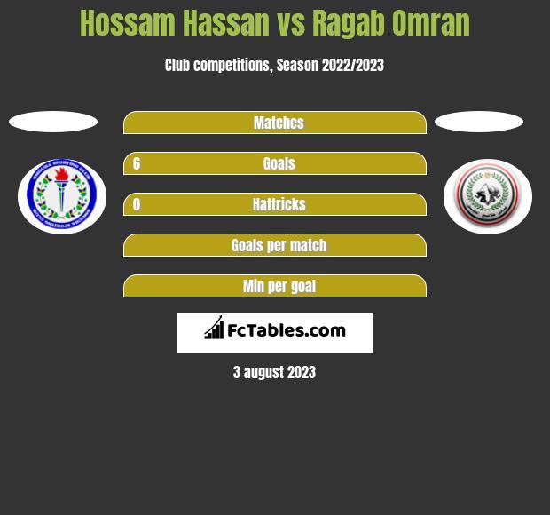 Hossam Hassan vs Ragab Omran h2h player stats