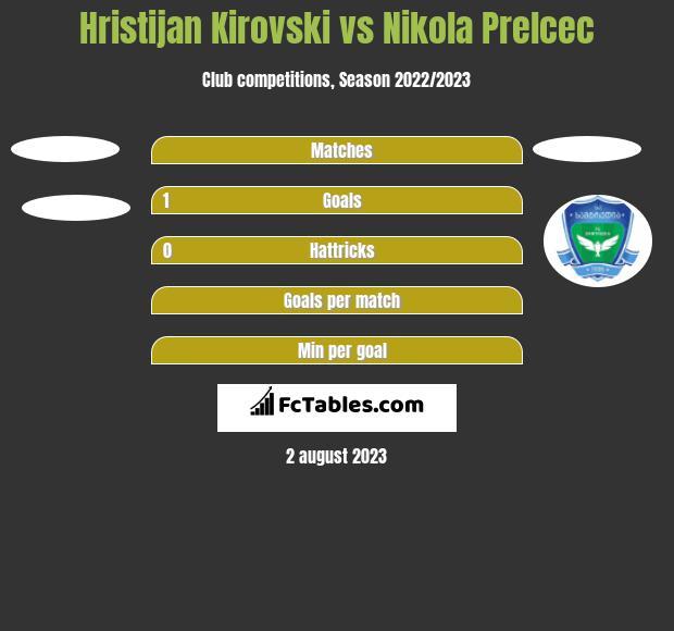 Hristijan Kirovski vs Nikola Prelcec h2h player stats