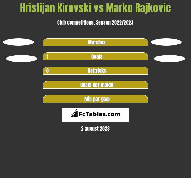 Hristijan Kirovski vs Marko Rajkovic h2h player stats