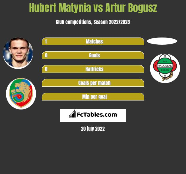 Hubert Matynia infographic statistics for Lodzki KS