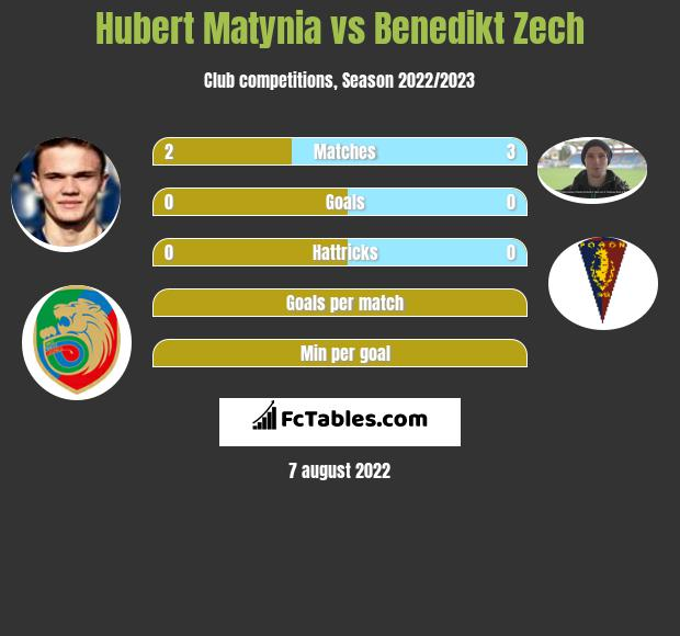 Hubert Matynia infographic statistics for Pogon Szczecin