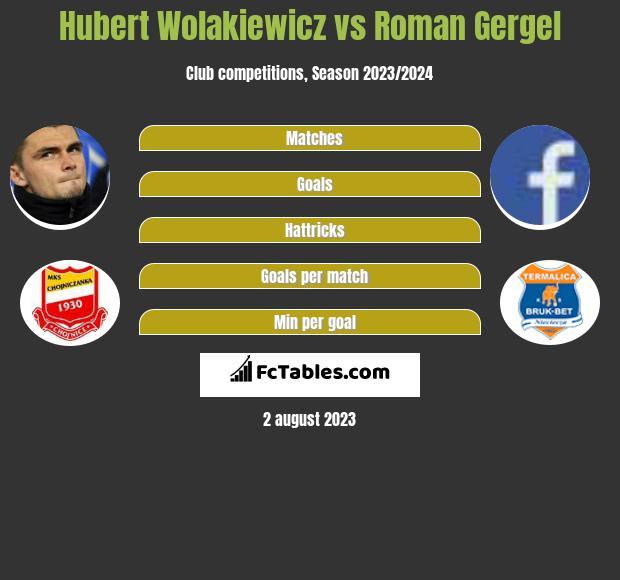 Hubert Wolakiewicz vs Roman Gergel h2h player stats