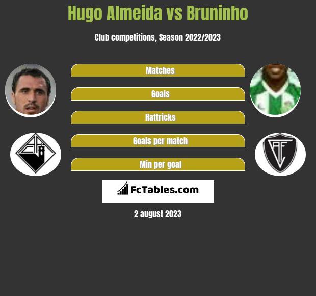 Hugo Almeida vs Bruninho h2h player stats