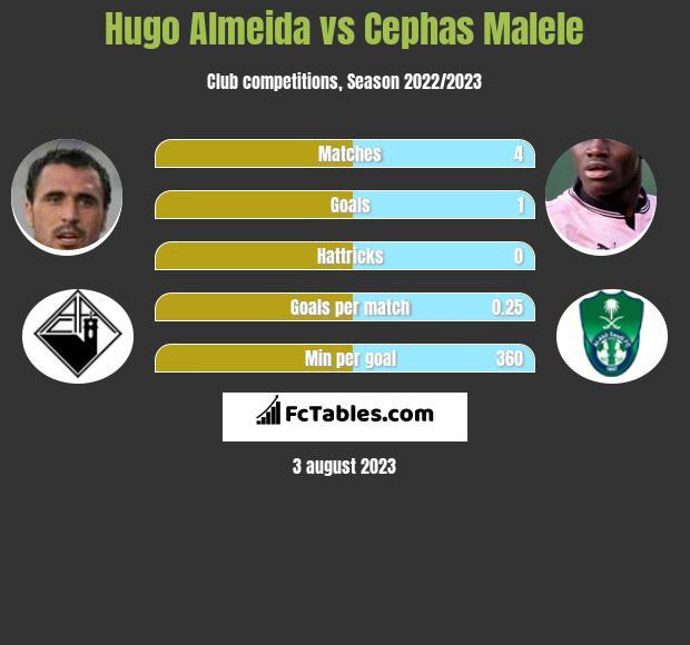 Hugo Almeida vs Cephas Malele h2h player stats