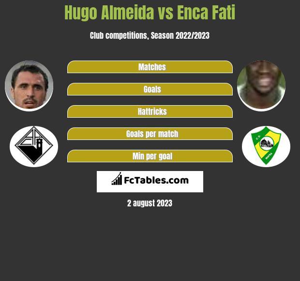 Hugo Almeida vs Enca Fati h2h player stats