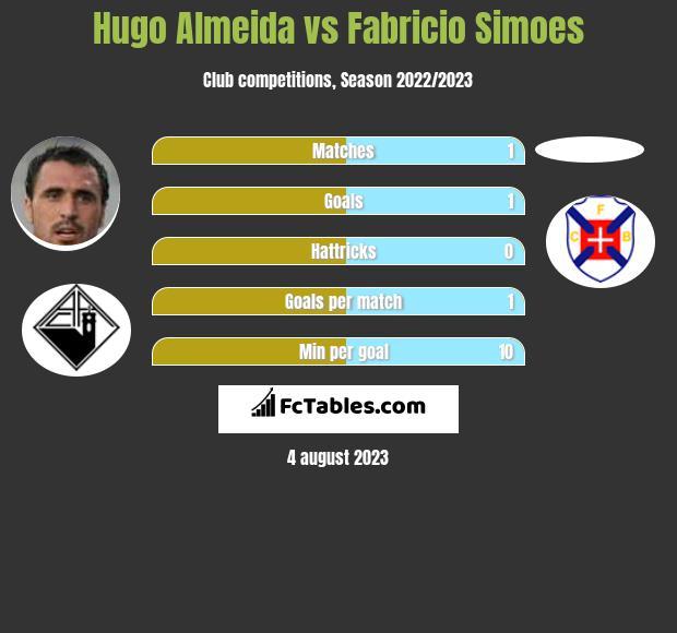 Hugo Almeida vs Fabricio Simoes h2h player stats