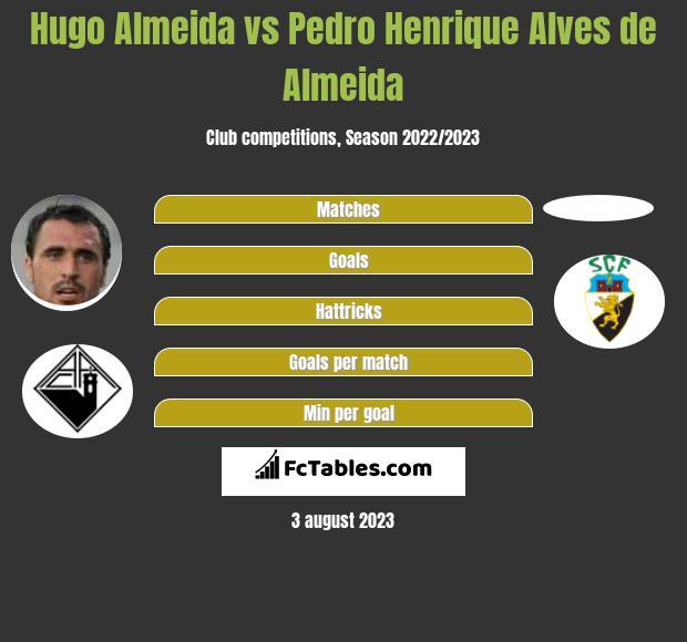 Hugo Almeida vs Pedro Henrique Alves de Almeida h2h player stats