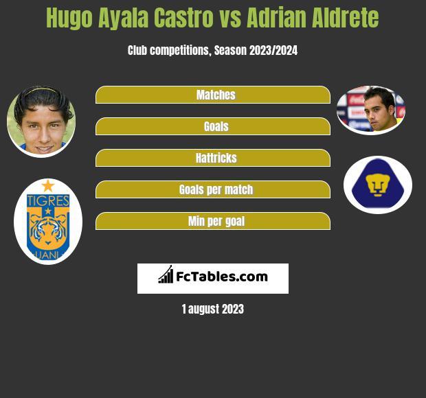 Hugo Ayala Castro vs Adrian Aldrete infographic