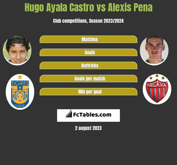 Hugo Ayala Castro vs Alexis Pena infographic