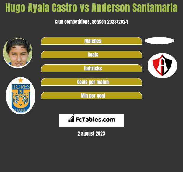 Hugo Ayala Castro vs Anderson Santamaria infographic