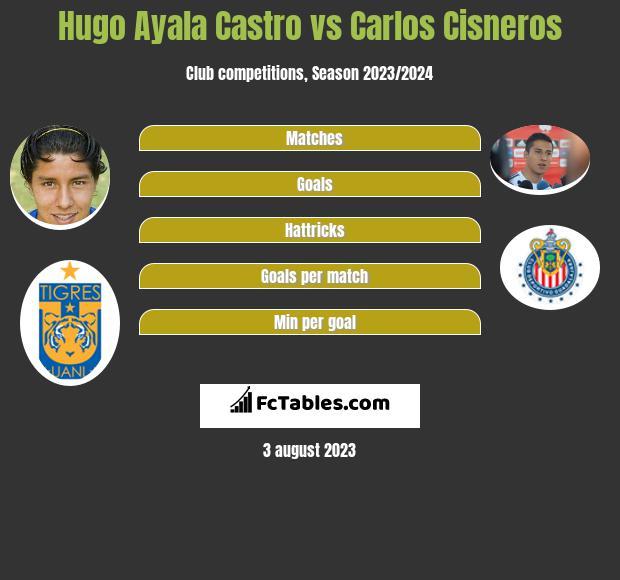 Hugo Ayala Castro vs Carlos Cisneros infographic