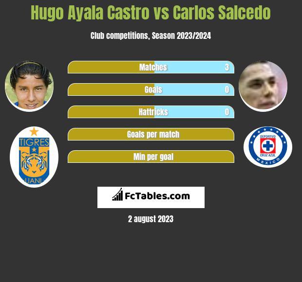 Hugo Ayala Castro vs Carlos Salcedo infographic