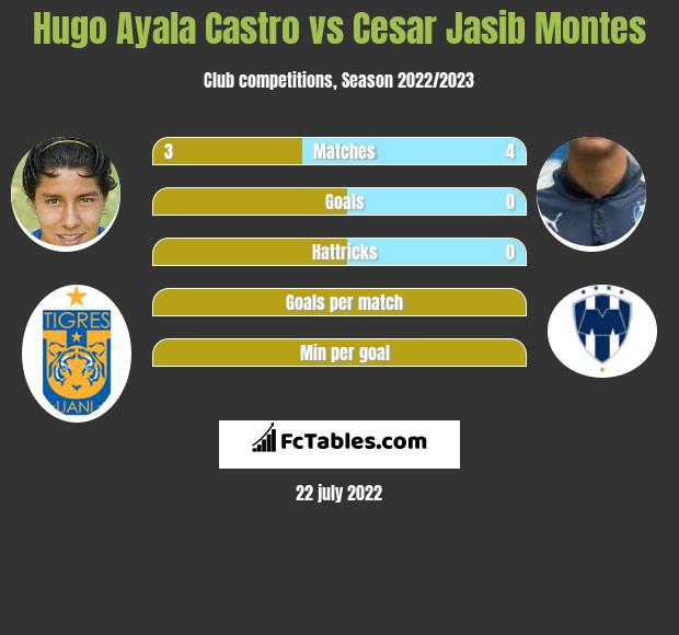Hugo Ayala Castro vs Cesar Jasib Montes infographic