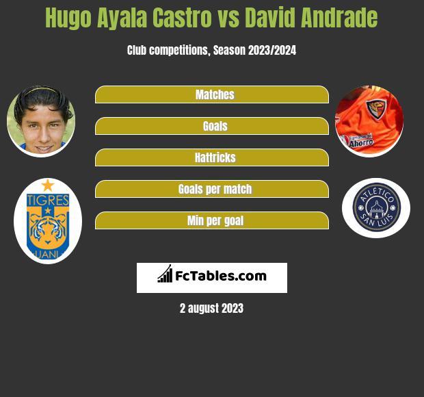 Hugo Ayala Castro vs David Andrade infographic