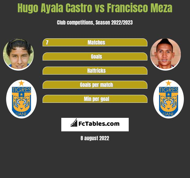 Hugo Ayala Castro vs Francisco Meza infographic