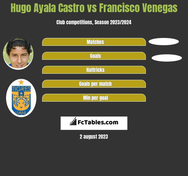 Hugo Ayala Castro vs Francisco Venegas infographic