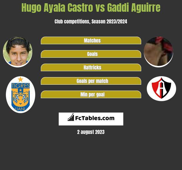 Hugo Ayala Castro vs Gaddi Aguirre infographic