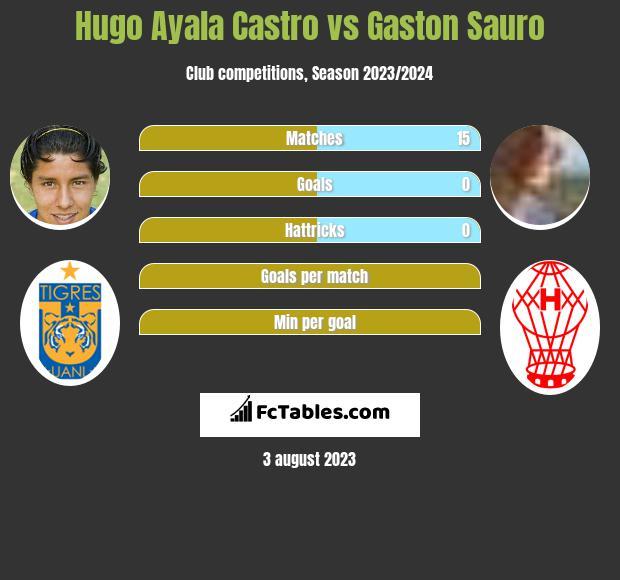 Hugo Ayala Castro vs Gaston Sauro infographic