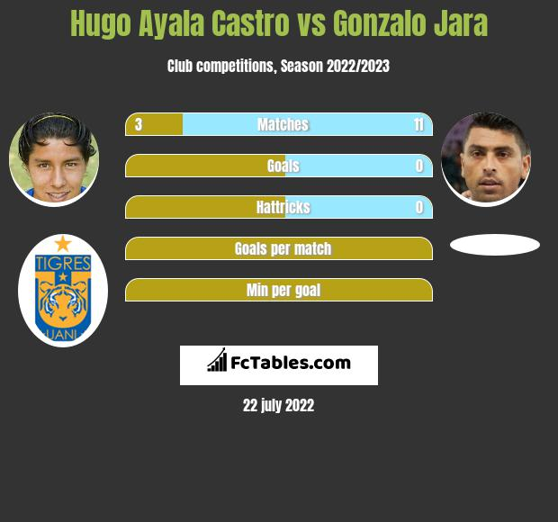Hugo Ayala Castro vs Gonzalo Jara infographic