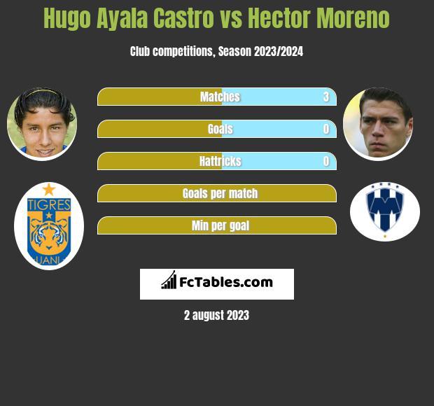 Hugo Ayala Castro vs Hector Moreno infographic