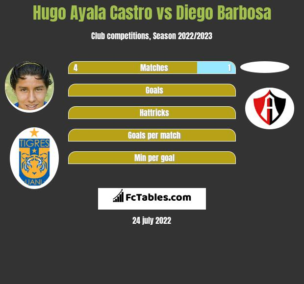 Hugo Ayala Castro infographic statistics for Atlas